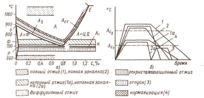 Сталь 45: химический состав, свойства, термическая обработка, область применения