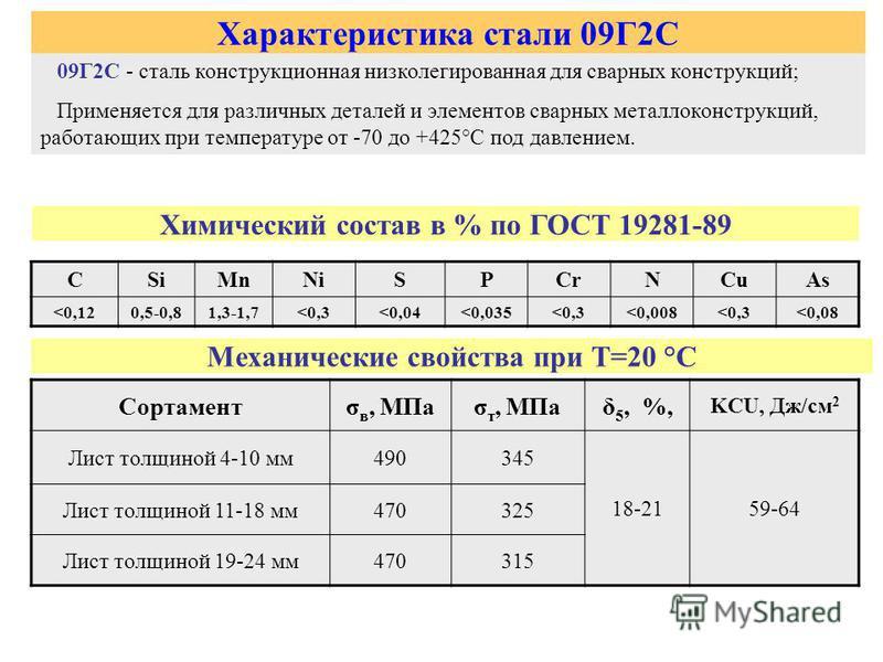 Сталь 09г2с – характеристика, применение и свойства стали 09г2с. плотность стали различных типов и марок: температурная зависимость плотности