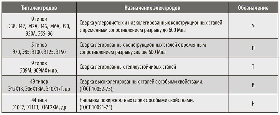 Типы и классификация электродов для сварки