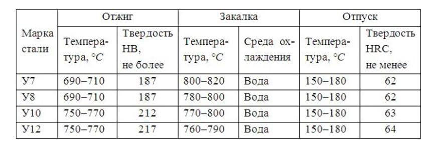 Особенности закалки стали