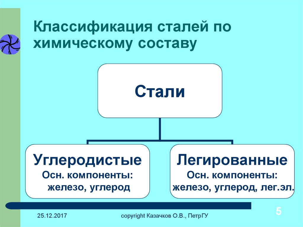 Классификация стали - stroyone.com