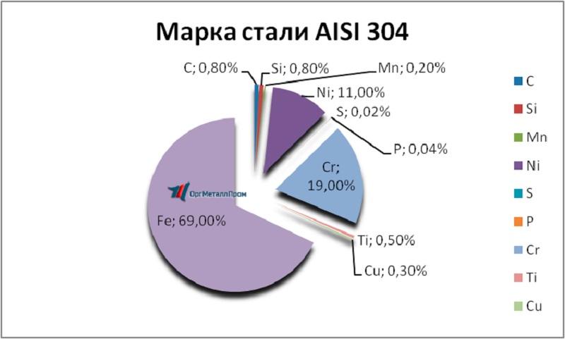 Сталь aisi 321 нержавеющая купить в москве - цены и сортамент