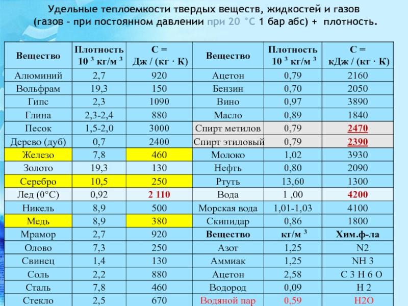 Температура плавления медной проволоки - морской флот