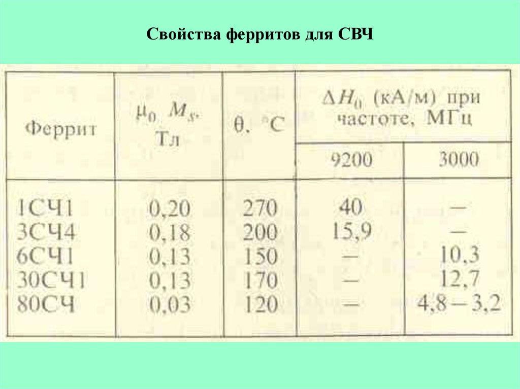 Магнитомягкие материалы | лаборатория магнитных материалов и измерений