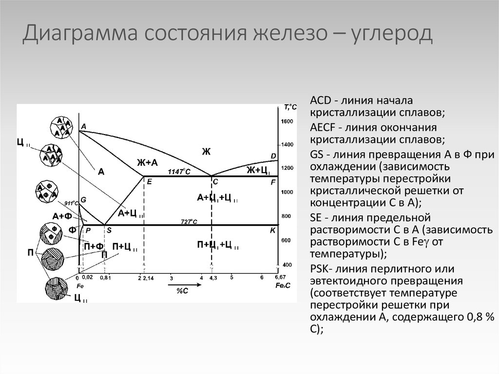 Диаграмма состояния сплавов железо-углерод: структуры, кривые охлаждения