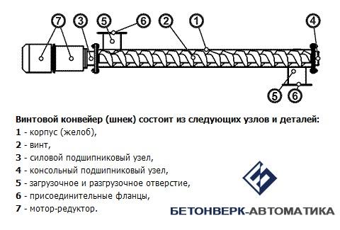 ✅ принцип работы шнека - tractoramtz.ru