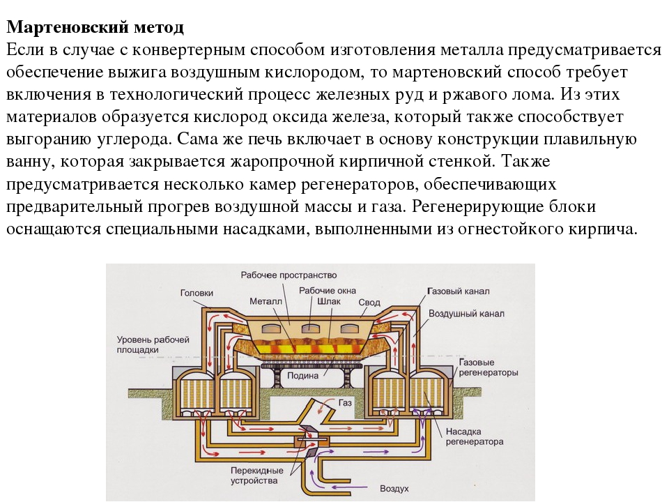 Производство стали