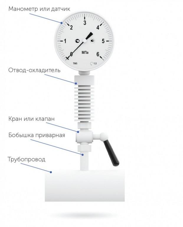 Порядок и сроки проверки исправности манометров – поверка манометров: методика, периодичность, сроки, требования