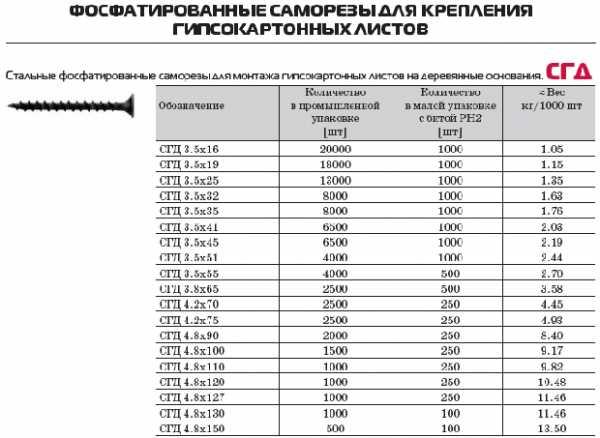 Сколько штук саморезов в 1 кг таблица - moy-instrument.ru - обзор инструмента и техники