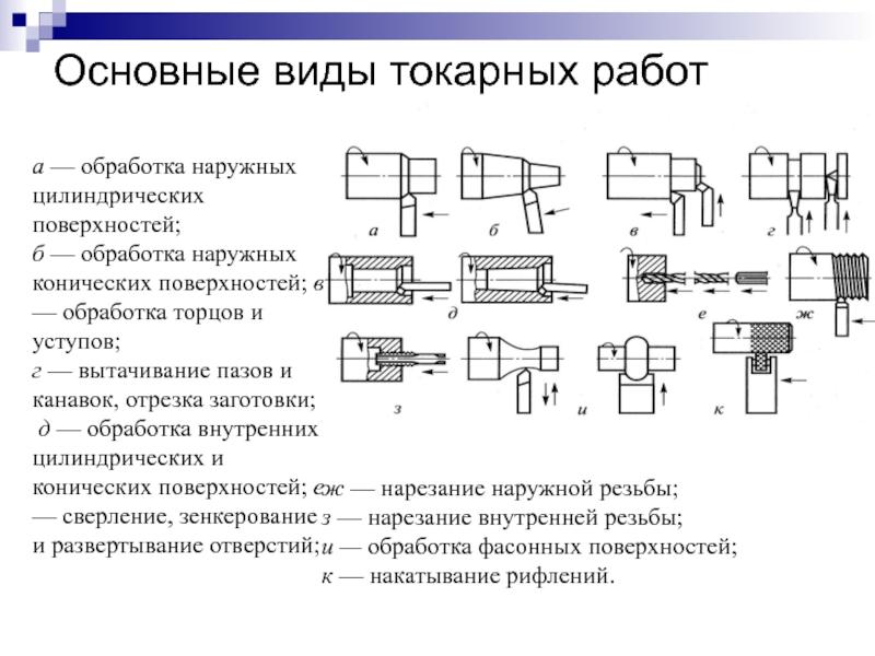 Режимы и особенности токарной обработки металла