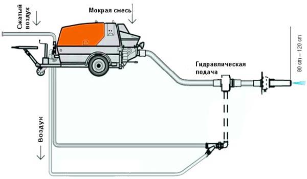 Торкрет установки и оборудование для торкретирования