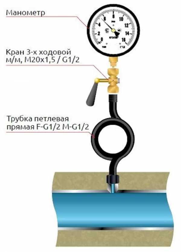 Срок службы манометра для измерения давления