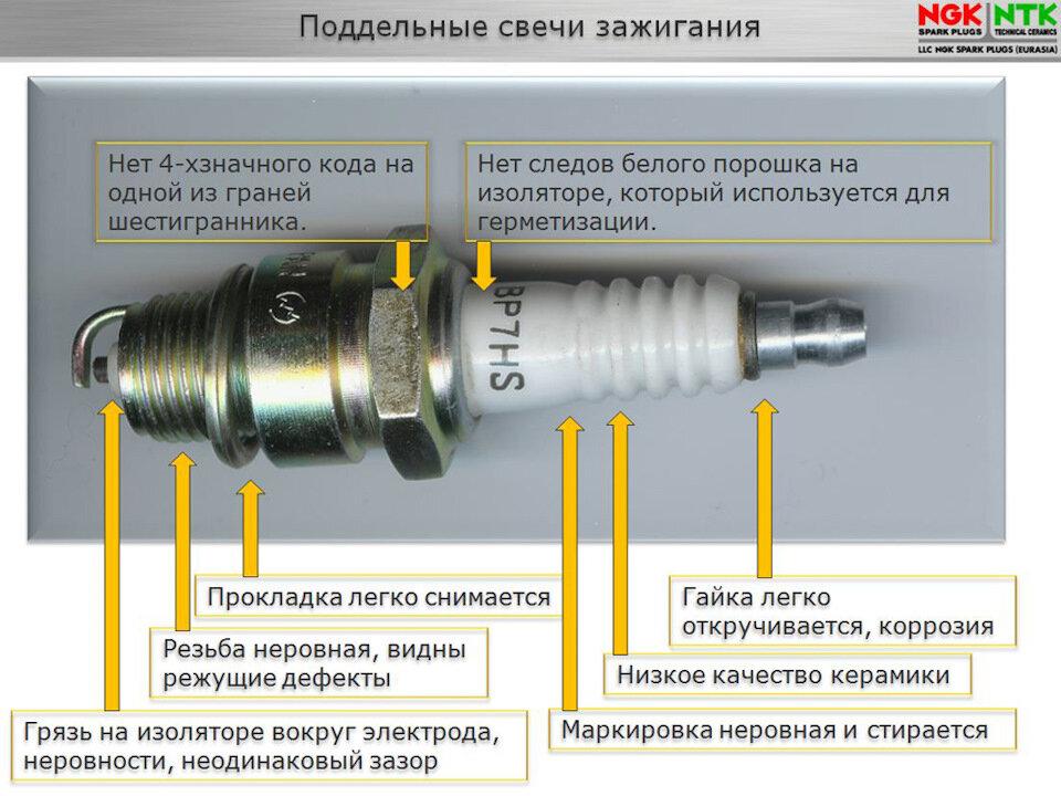 ✅ свечи зажигания для бензопилы штиль - nzizn.ru - спецтехника52.рф