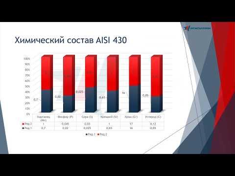 321 сталь характеристики – aisi 321 сталь - характеристики, российский аналог, хим состав, обработка