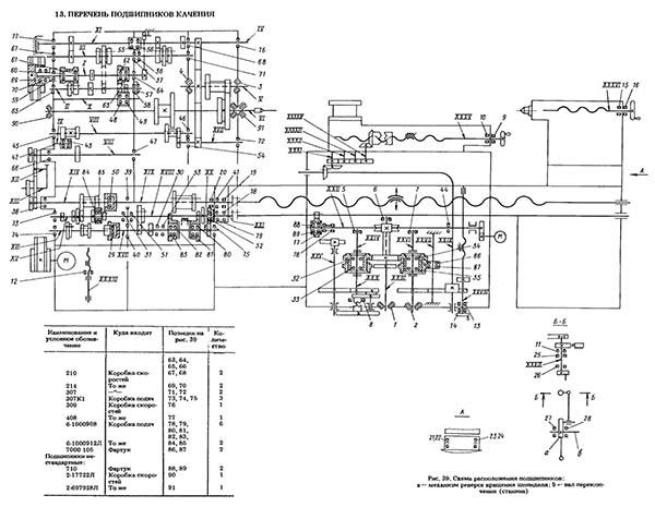 Токарный станок 1к62: технические характеристики, схемы устройства