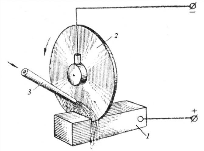Электроэрозионный станок: виды, схемы получения электрического разряда, оборудование своими руками