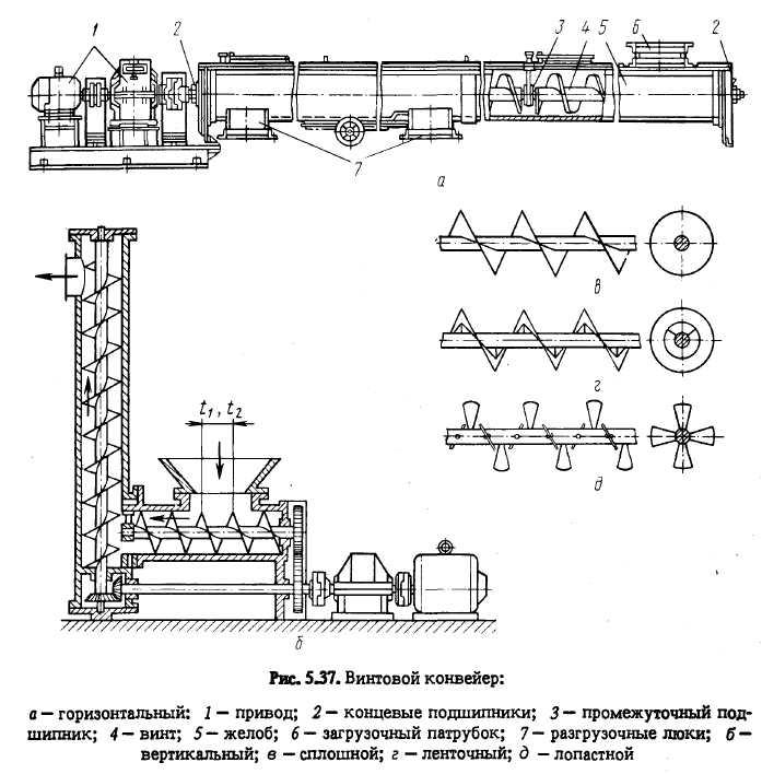 Назначение, устройство и основные типы ленточных конвейеров серии тлс
