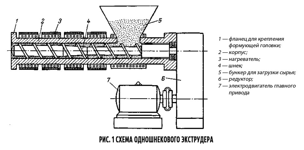 Технология шнекового бурения скважин