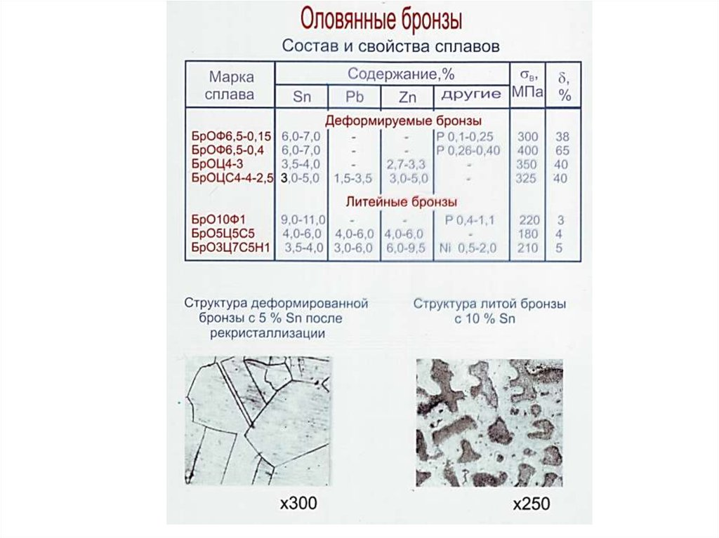 Бронза: состав сплава, характеристики, свойства, марки