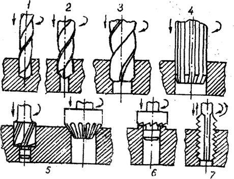 Как нарезать резьбу метчиком технология нарезки резьбы, таблица размеров