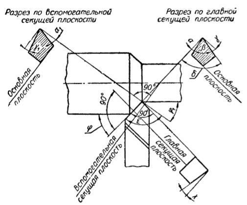 Гост 18880-73 резцы токарные подрезные отогнутые с пластинами из твердого сплава. конструкция и размеры
