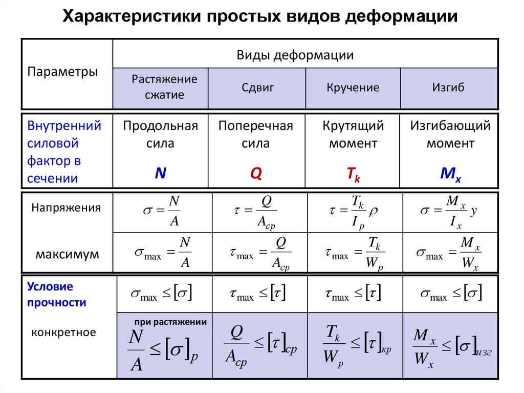 Определение деформаций при кручении