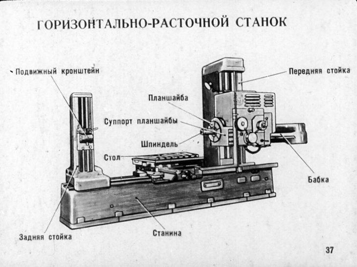 Расточной станок: модели, технические характеристики, назначение