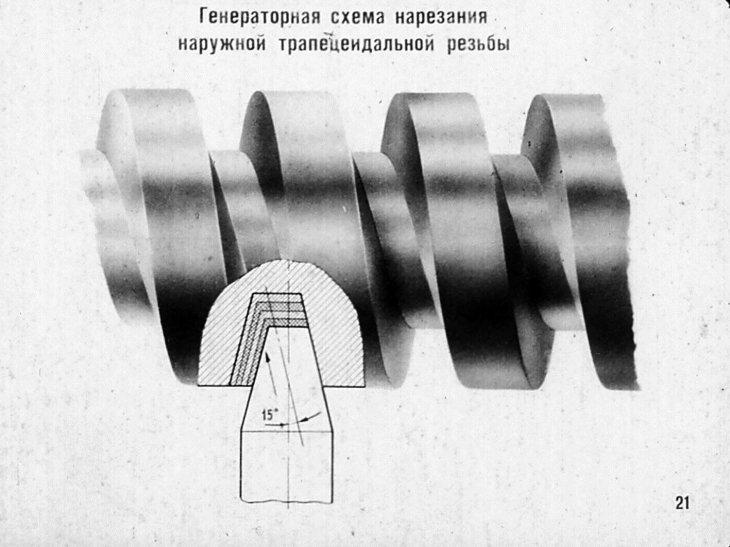 Нарезание резьбы на токарном станке: резцами, плашкой и головкой