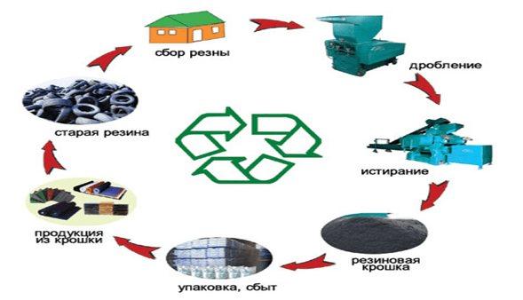 Хотите купить линию по переработке шин в резиновую крошку в россии?