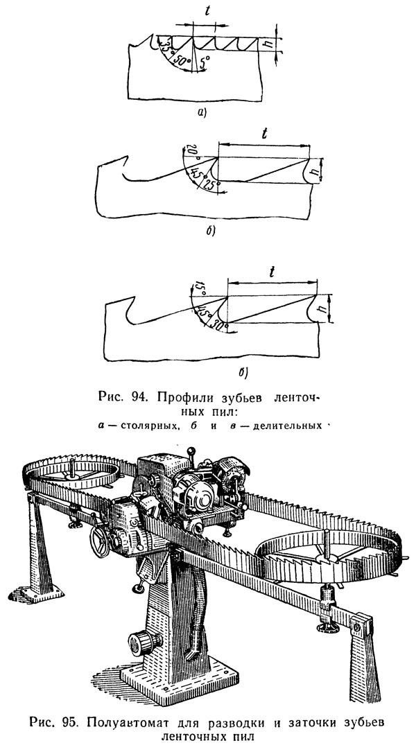 Угол заточки ленточных пил таблица. инструкция по эксплуатации ленточных пил