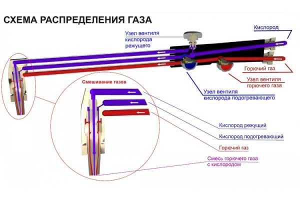 Как пользоваться резаком (пропан, кислород): описание и инструкция по резке металла пропаном | проинструмент