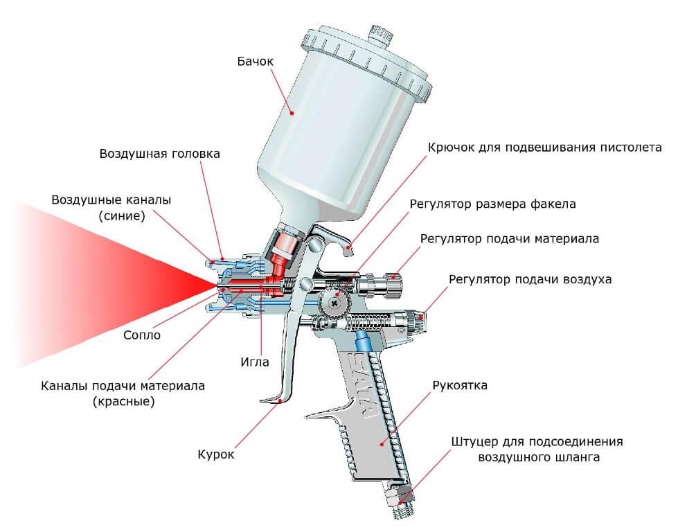 Электрический краскопульт: какой краскораспылитель самый хороший для масляной и другой краски? принцип работы сетевого пульверизатора. как выбрать?