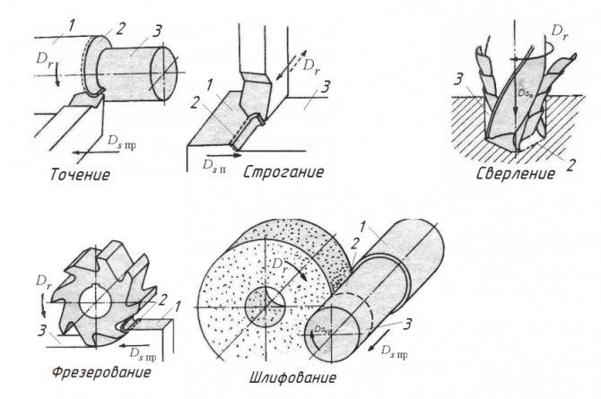 Оборудование для металлообработки: технологии металлообработки, виды станков | мк-союз.рф