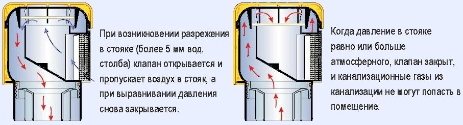 Обратный клапан на вентиляцию: как выбрать подходящую модель и способ установки