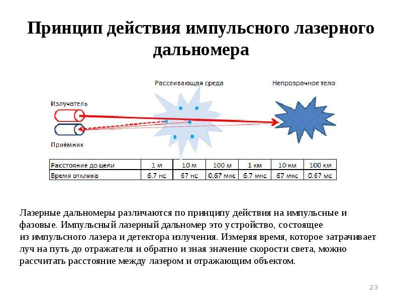 Как работают лазерные дальномеры и как его правильно выбрать?