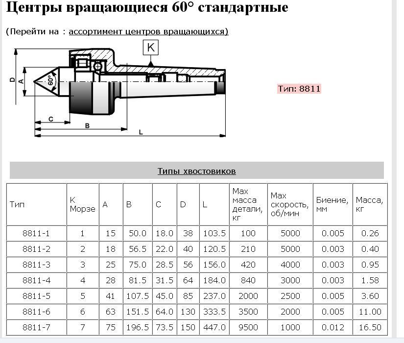 Гост 10079-71 развертки конические с коническим хвостовиком под конусы морзе. конструкция и размеры