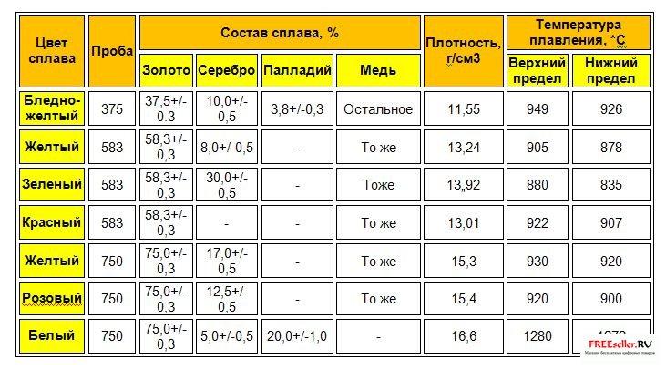 Как отличить бронзу от латуни: состав, характеристики, особенности