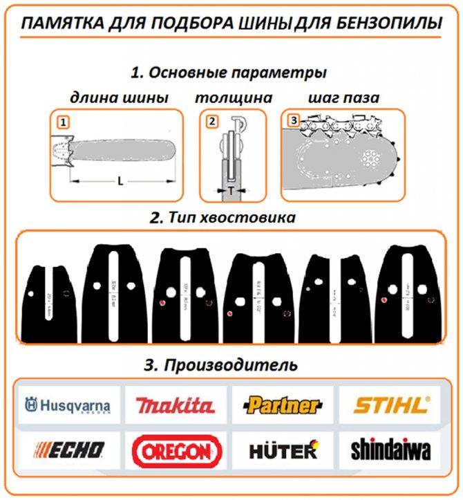 Таблицы размеров пильных цепей и шин для бензопил
