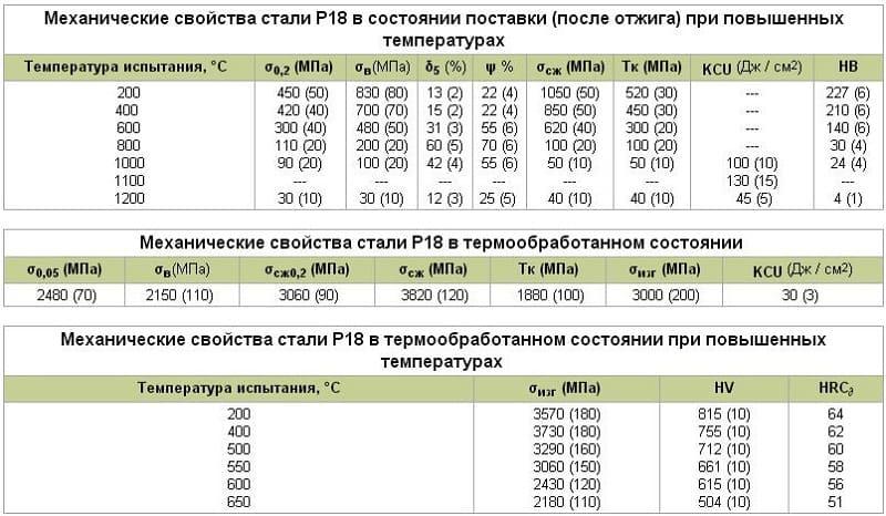 Сталь 08пс - характеристики, расшифровка
