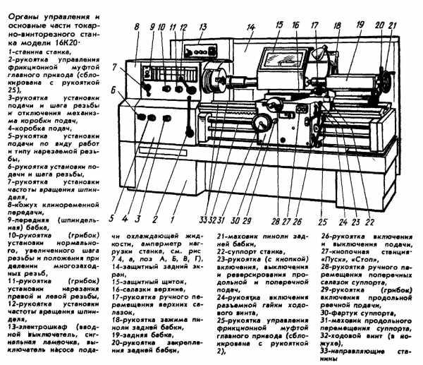 Фартук токарного станка. устройство фартука токарного станка