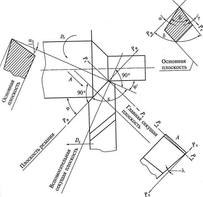 Заточка токарных резцов по металлу: углы, станки, видео, своими руками