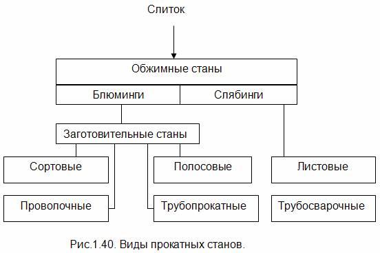 Производство проката: классификация прокатных станков,  технологические процессы прокатки - основныме особенности технологического процесса прокатки на блюмингах
