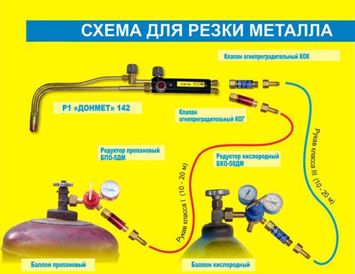 Газовый резак: классификация, устройство, сферы применения