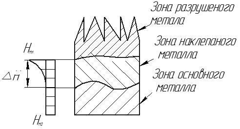 Нагартовка (полезный наклёп): виды холодной обработки металла
