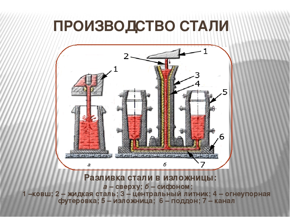 Выплавка стали: история и современность