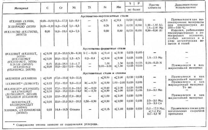 Сталь 12х18н10т характеристики, применение и расшифровка