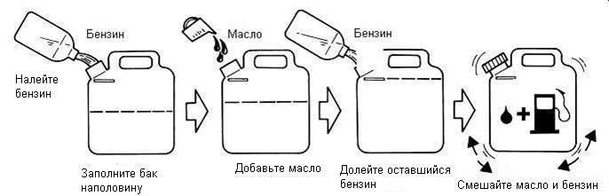✅ какой бензин заливать в бензопилу - tractoramtz.ru