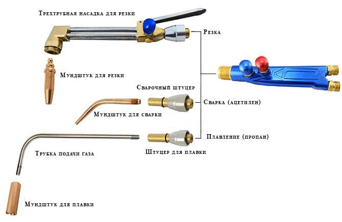 Резка металла газовым резаком: как правильно пользоваться пропан-кислород, сварка для начинающих, настроить температуру – расходники и комплектующие на svarka.guru