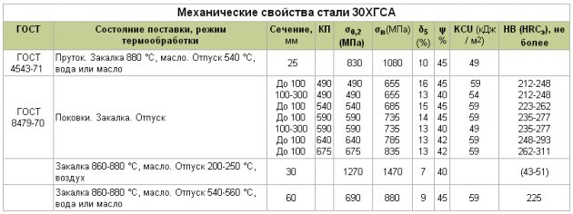 Расшифровка и особенности стали 09г2с: особенности, характеристики, применение