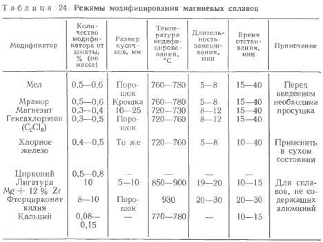 Магниевые сплавы свойства и применение